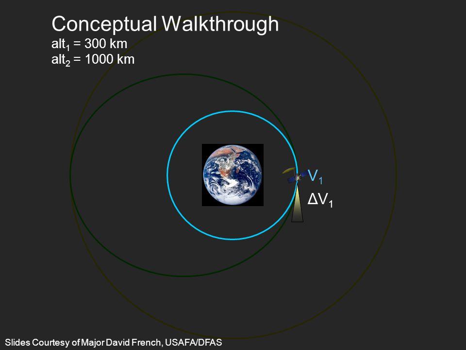 2 2 V1V1 ΔV1ΔV1 Conceptual Walkthrough alt 1 = 300 km alt 2 = 1000 km Slides Courtesy of Major David French, USAFA/DFAS