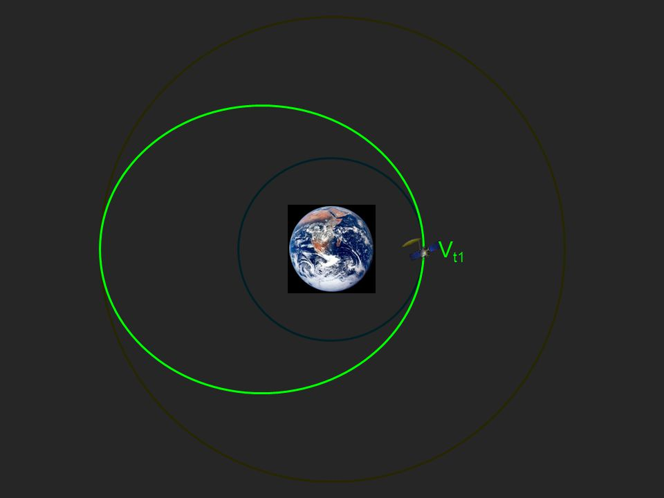 Rendezvous Co-Orbital Rendezvous –Interceptor and Target initially in the same orbit with different true anomalies Co-Planar Rendezvous –Interceptor and Target initially in different orbits with the same orbital plane (inclination and RAAN)