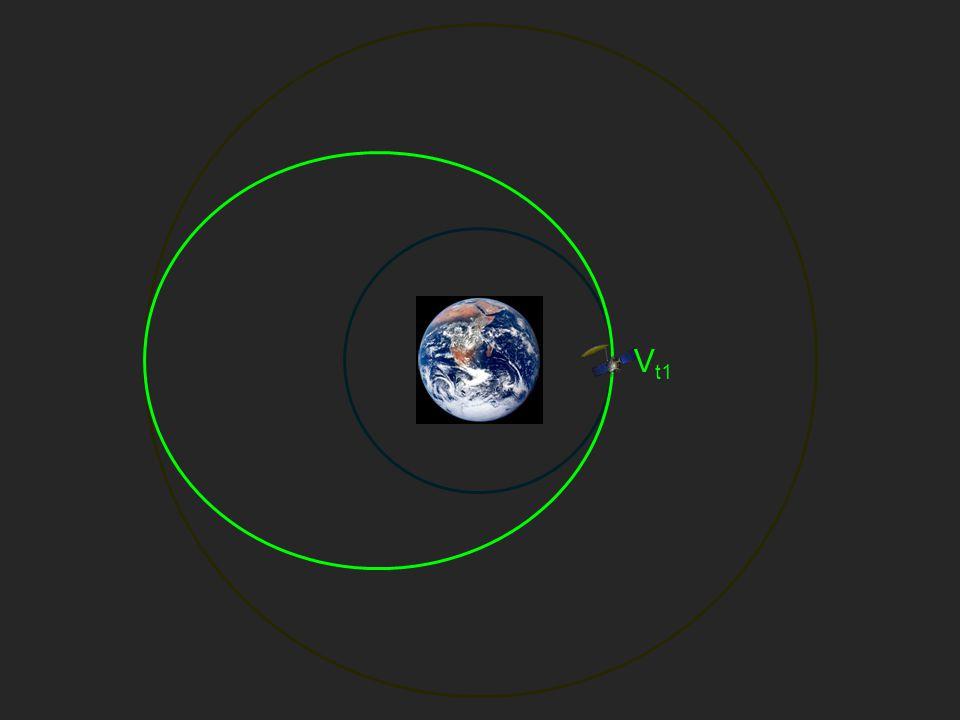 Co-Orbital RendezvousTarget Trailing ω TG T Φ travel