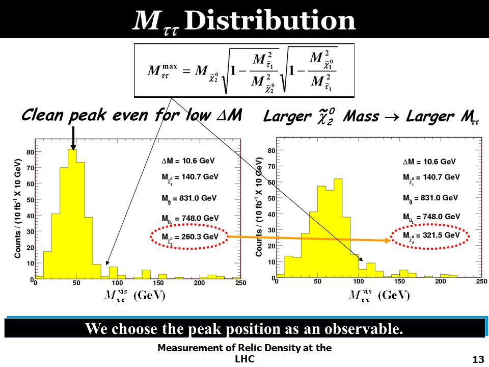 Measurement of Relic Density at the LHC13 M  Distribution Clean peak even for low  M We choose the peak position as an observable.