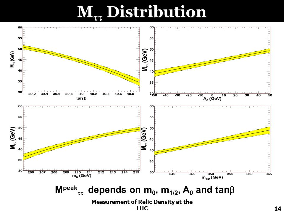 Measurement of Relic Density at the LHC14 M  Distribution M peak  depends on m 0, m 1/2, A 0 and tan 