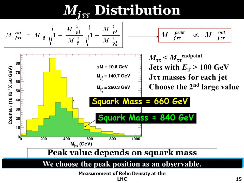 Measurement of Relic Density at the LHC15 M j  Distribution Squark Mass = 840 GeV Squark Mass = 660 GeV Peak value depends on squark mass M  < M  endpoint Jets with E T > 100 GeV J  masses for each jet Choose the 2 nd large value We choose the peak position as an observable.
