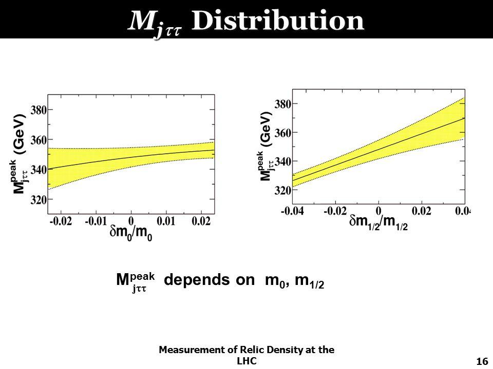 Measurement of Relic Density at the LHC16 M j  Distribution M peak depends on m 0, m 1/2 j 
