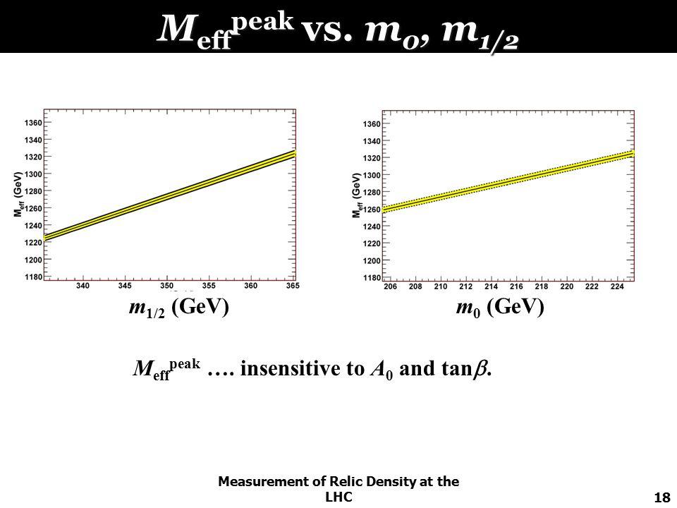 Measurement of Relic Density at the LHC18 M eff peak vs.