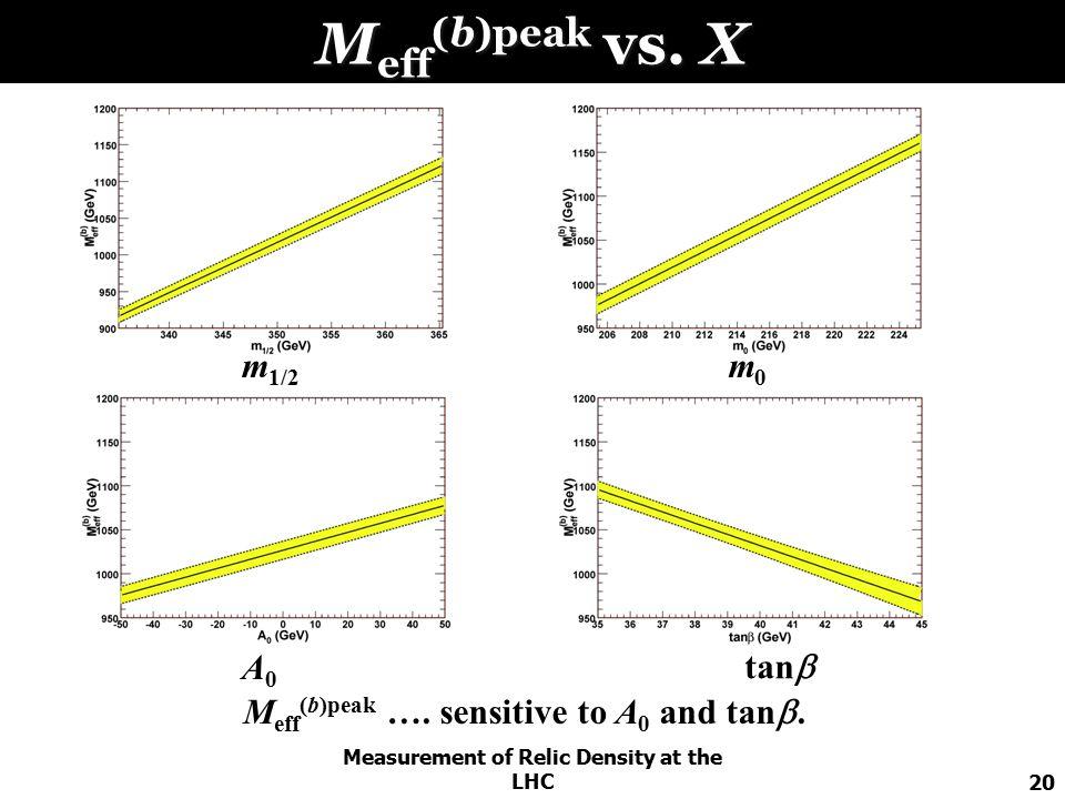 Measurement of Relic Density at the LHC20 M eff (b)peak vs.
