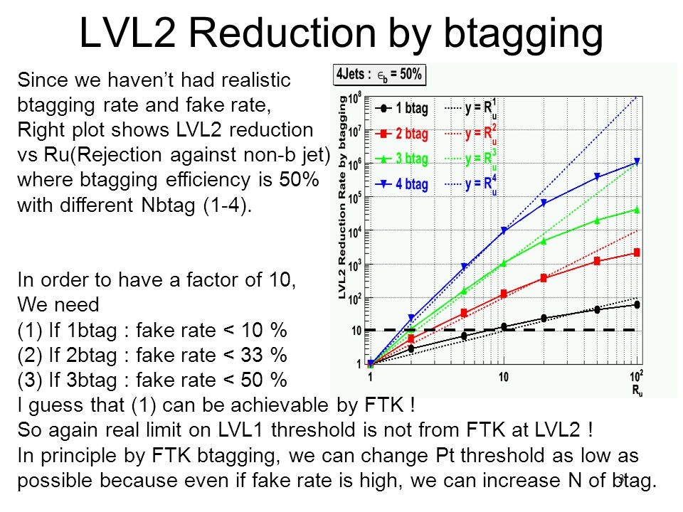 3 LVL2 Reduction by btagging Since we haven't had realistic btagging rate and fake rate, Right plot shows LVL2 reduction vs Ru(Rejection against non-b jet) where btagging efficiency is 50% with different Nbtag (1-4).