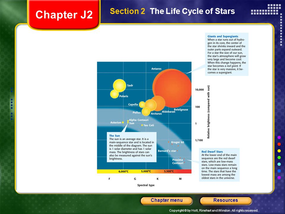 Copyright © by Holt, Rinehart and Winston. All rights reserved. ResourcesChapter menu Section 2 The Life Cycle of Stars Chapter J2