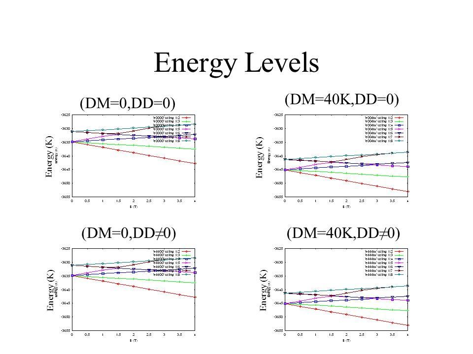 Energy Levels (DM=0,DD=0) (DM=40K,DD=0) (DM=0,DD≠0) (DM=40K,DD≠0) Energy (K)