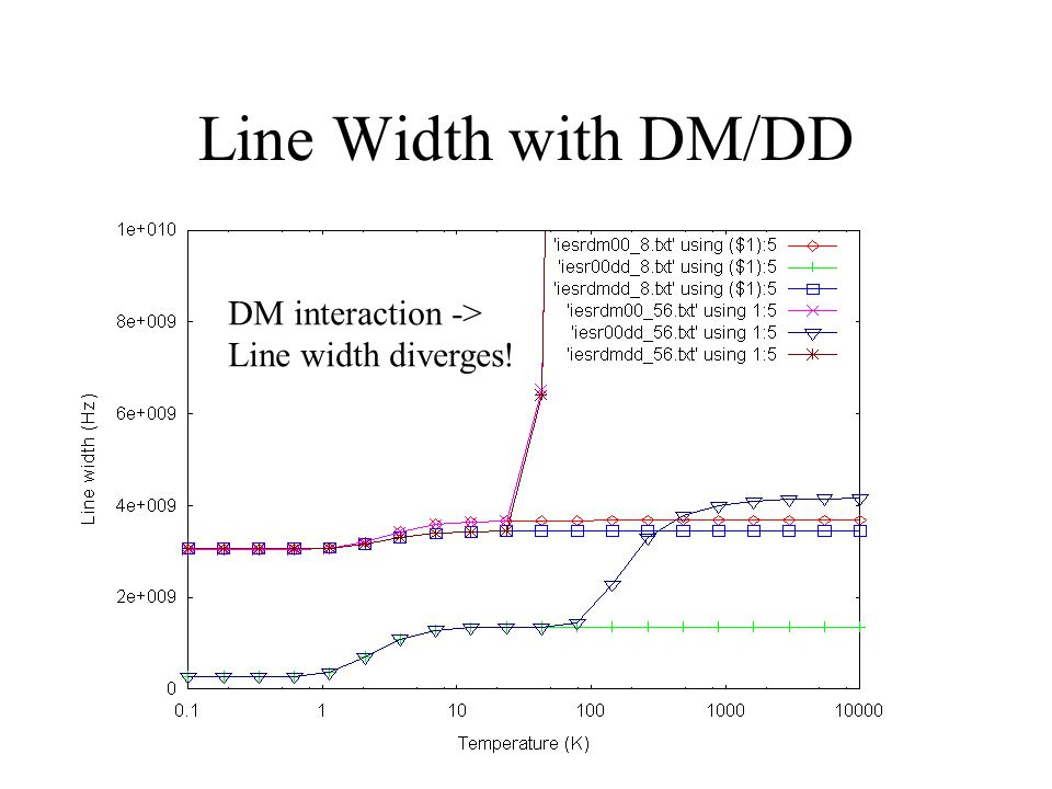 Line Width with DM/DD DM interaction -> Line width diverges!