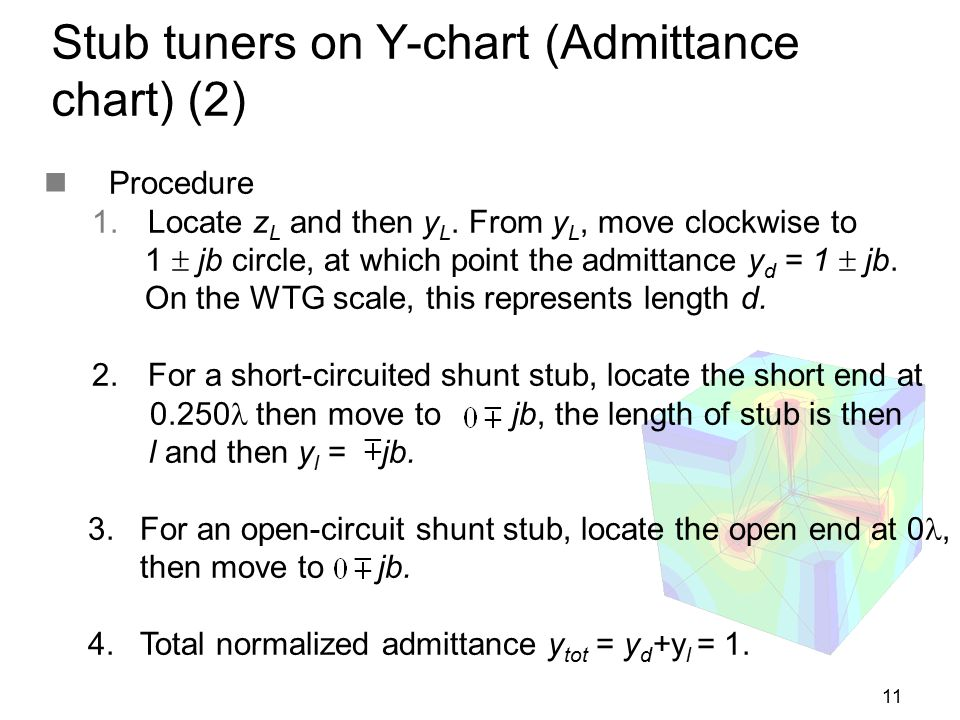11 Stub tuners on Y-chart (Admittance chart) (2) Procedure  Locate z L and then y L. From y L, move clockwise to 1  jb circle, at which point the a