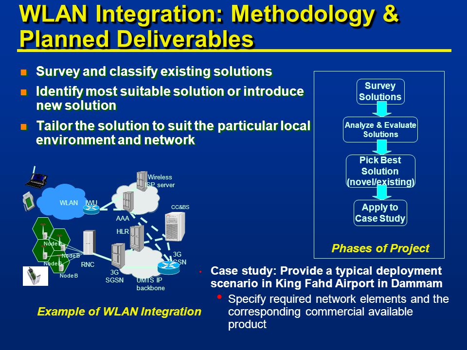WLAN Integration: Methodology & Planned Deliverables n Survey and classify existing solutions n Identify most suitable solution or introduce new solution n Tailor the solution to suit the particular local environment and network n Survey and classify existing solutions n Identify most suitable solution or introduce new solution n Tailor the solution to suit the particular local environment and network Survey Solutions Analyze & Evaluate Solutions Pick Best Solution (novel/existing) Apply to Case Study Phases of Project Case study: Provide a typical deployment scenario in King Fahd Airport in Dammam Specify required network elements and the corresponding commercial available product Example of WLAN Integration UMTS IP backbone 3G SGSN 3G GGSN RNC HLR Node B WLAN IWU AAA Wireless ISP server CC&BS