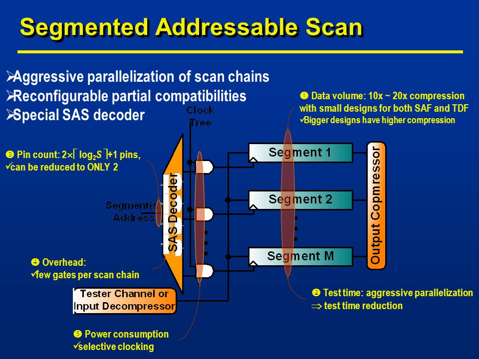 Segmented Addressable Scan  Aggressive parallelization of scan chains  Reconfigurable partial compatibilities  Special SAS decoder  Overhead: few gates per scan chain  Data volume: 10x ~ 20x compression with small designs for both SAF and TDF Bigger designs have higher compression  Pin count: 2  log 2 S  +1 pins, can be reduced to ONLY 2  Test time: aggressive parallelization  test time reduction  Power consumption selective clocking