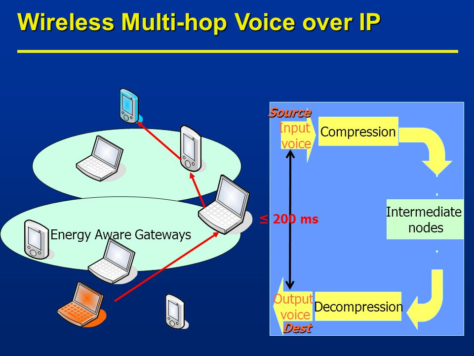 Energy Aware Gateways Compression Input voice Output voice............