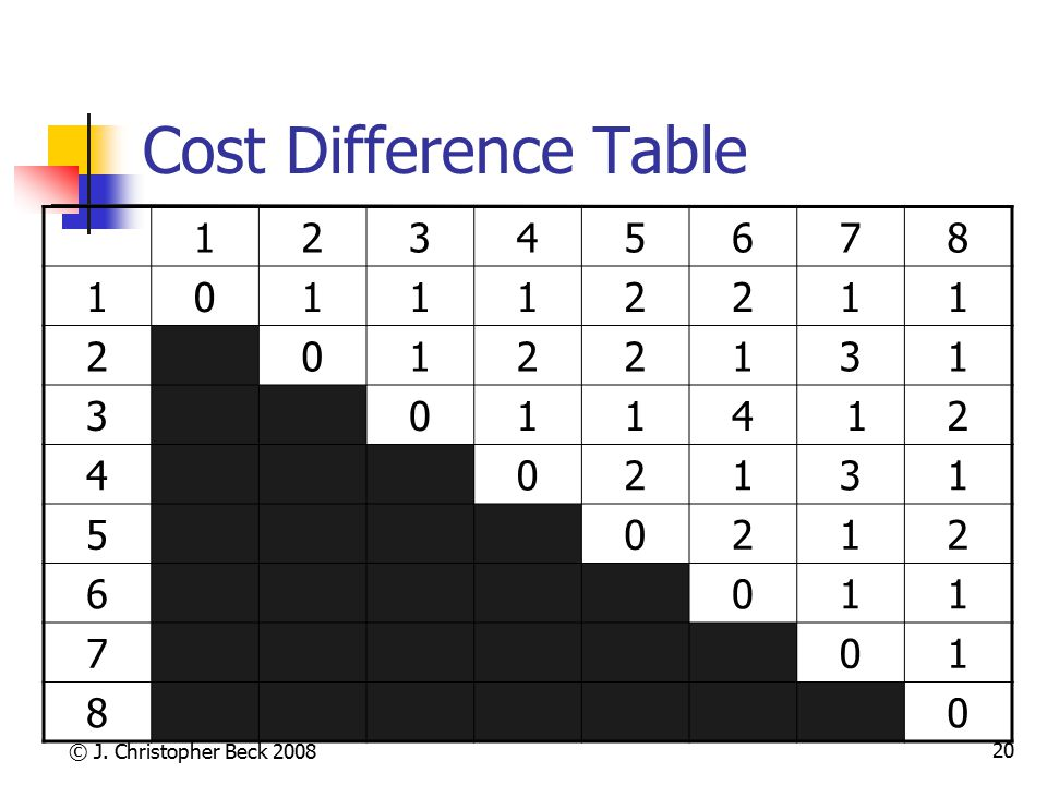© J. Christopher Beck 2008 20 Cost Difference Table 12345678 101112211 20122131 30114 12 402131 50212 6011 701 80