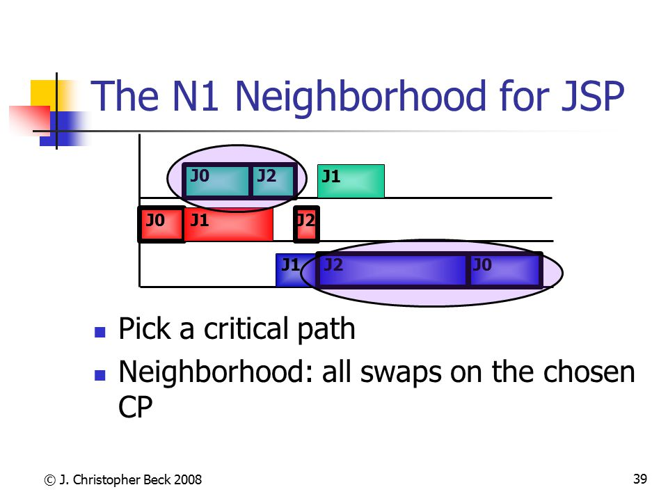 © J. Christopher Beck 2008 39 The N1 Neighborhood for JSP J0 J1 J2 Pick a critical path Neighborhood: all swaps on the chosen CP
