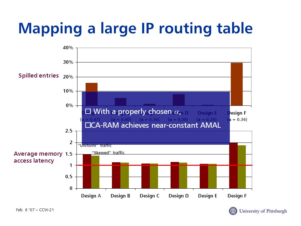 Feb. 6 '07 – CCW-21 Mapping a large IP routing table Spilled entries Average memory access latency (  = 0.47)(  = 0.40)(  = 0.36) (  = 0.24)(  =