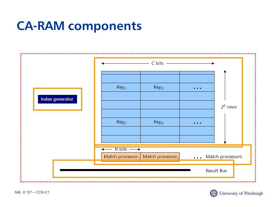 Feb. 6 '07 – CCW-21 CA-RAM components Index generator Result Bus Key i1 Match processor 1 … … … Key i2 Key j2 Key j1 Match processorsMatch processor 2