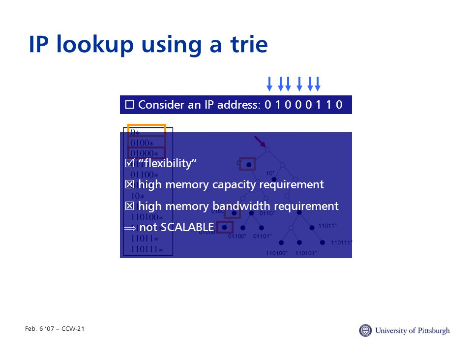 """Feb. 6 '07 – CCW-21 IP lookup using a trie  Consider an IP address: 0 1 0 0 0 1 1 0  """"flexibility""""  high memory capacity requirement  high memory"""