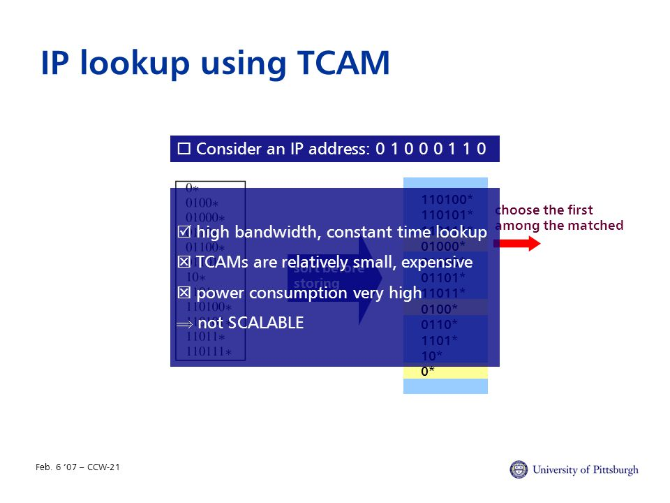 Feb. 6 '07 – CCW-21 IP lookup using TCAM  Consider an IP address: 0 1 0 0 0 1 1 0 110100* 110101* 110111* 01000* 01100* 01101* 11011* 0100* 0110* 110