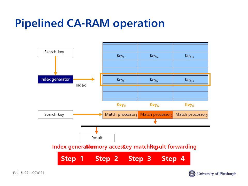 Feb. 6 '07 – CCW-21 Pipelined CA-RAM operation Index generatorSearch key Key i1 Match processor 1 Key i2 Key j2 Key j1 Match processor 2 ResultMatch p