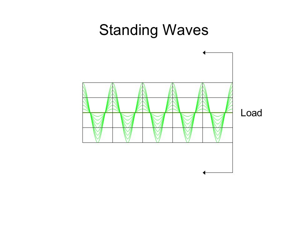 Standing Waves Load