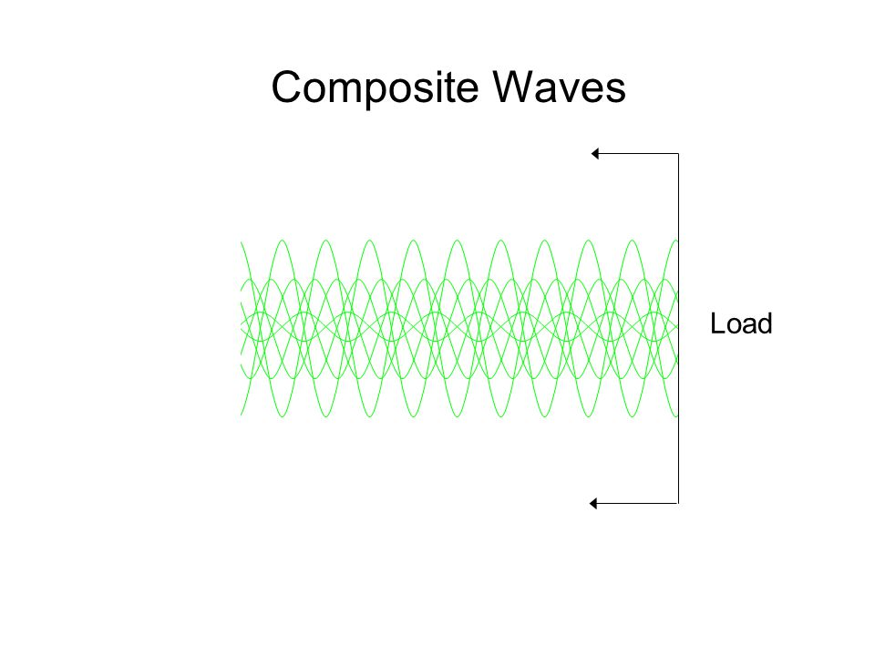 Composite Waves Load