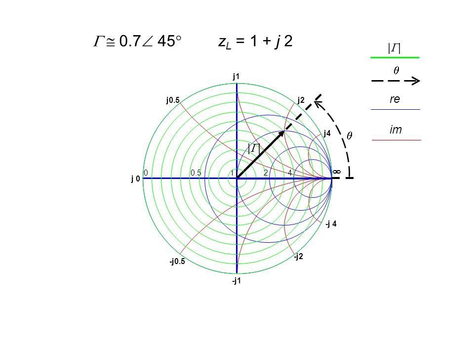 -j2 -j 4 -j1 -j0.5 j0.5 j1 j4 j2 j 0 0 0.5 1 2 4  z L = 1 + j 2   0.7  45  ||||  ||||  re im