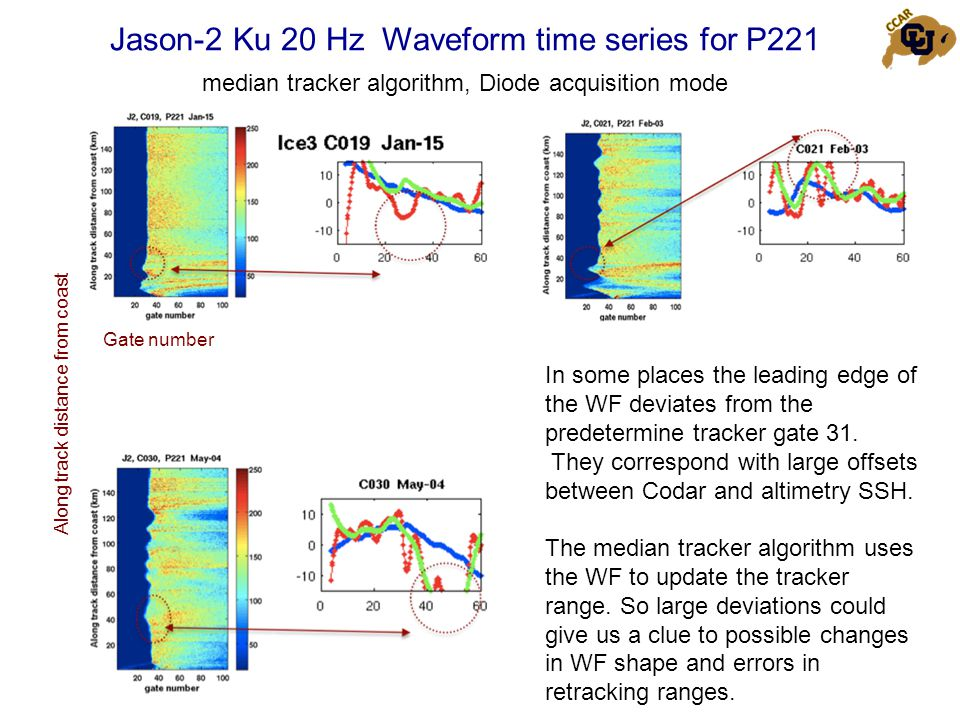 Jason-2 Ku 20 Hz Waveform time series for P221 median tracker algorithm, Diode acquisition mode In some places the leading edge of the WF deviates from the predetermine tracker gate 31.