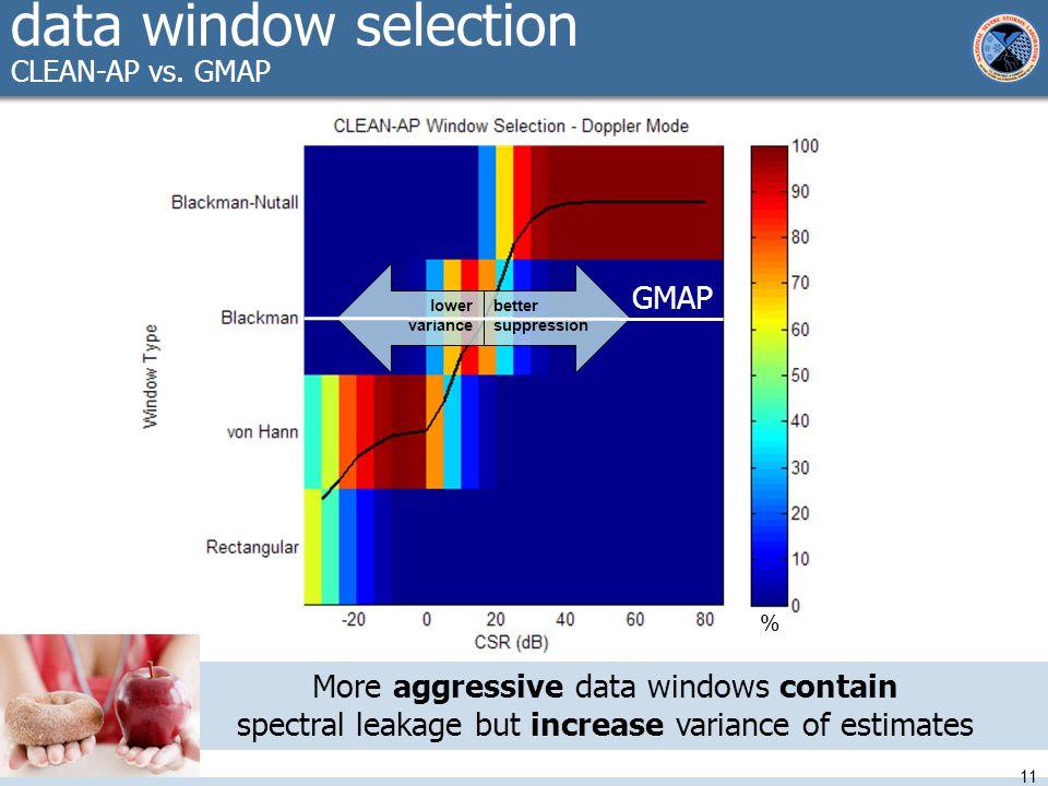 data window selection CLEAN-AP vs.