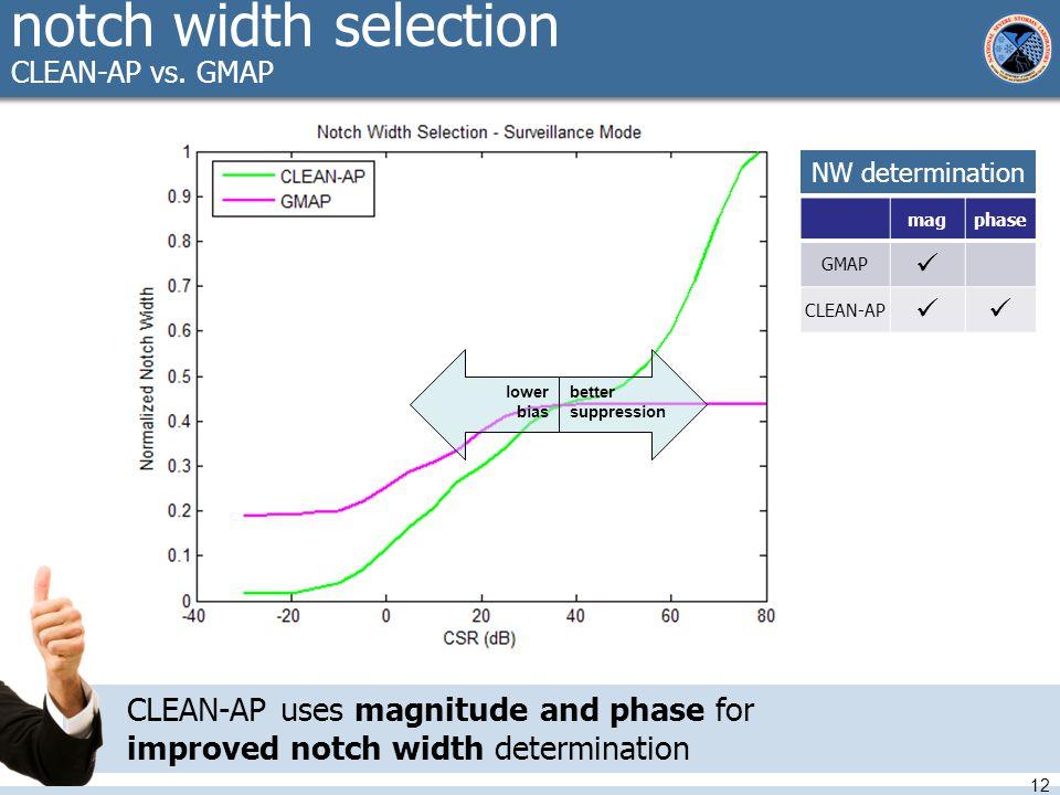 notch width selection CLEAN-AP vs.
