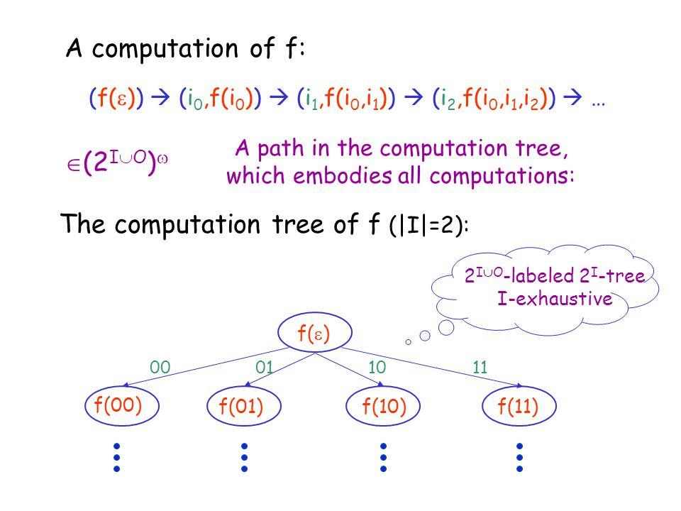 f(  ) f(01) f(00) f(10)f(11) 00 01 10 11 The computation tree of f (|I|=2): 2 I  O -labeled 2 I -tree I-exhaustive A computation of f: (f(  ))  (i
