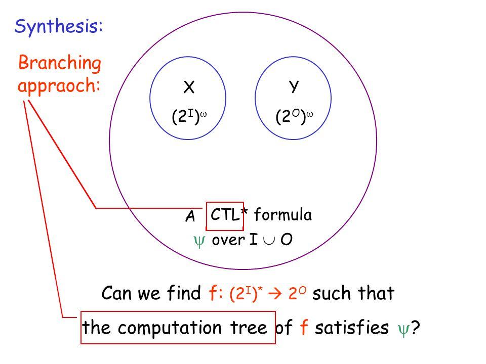 X (2 I )  Can we find f: (2 I )   (2 O )  such that R(x,f(x)) for every x  (2 I )  ? Y (2 O )  An LTL formula  over I  O Can we find f: (2 I