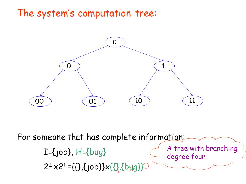  0001 1011 01 The system's computation tree: For someone that has incomplete information: I={job} 2 I ={{},{job}} For someone that has complete information: I={job}, H={bug} 2 I x2 H ={{},{job}}x{{},{bug}} A tree with a binary branching degree A tree with branching degree four