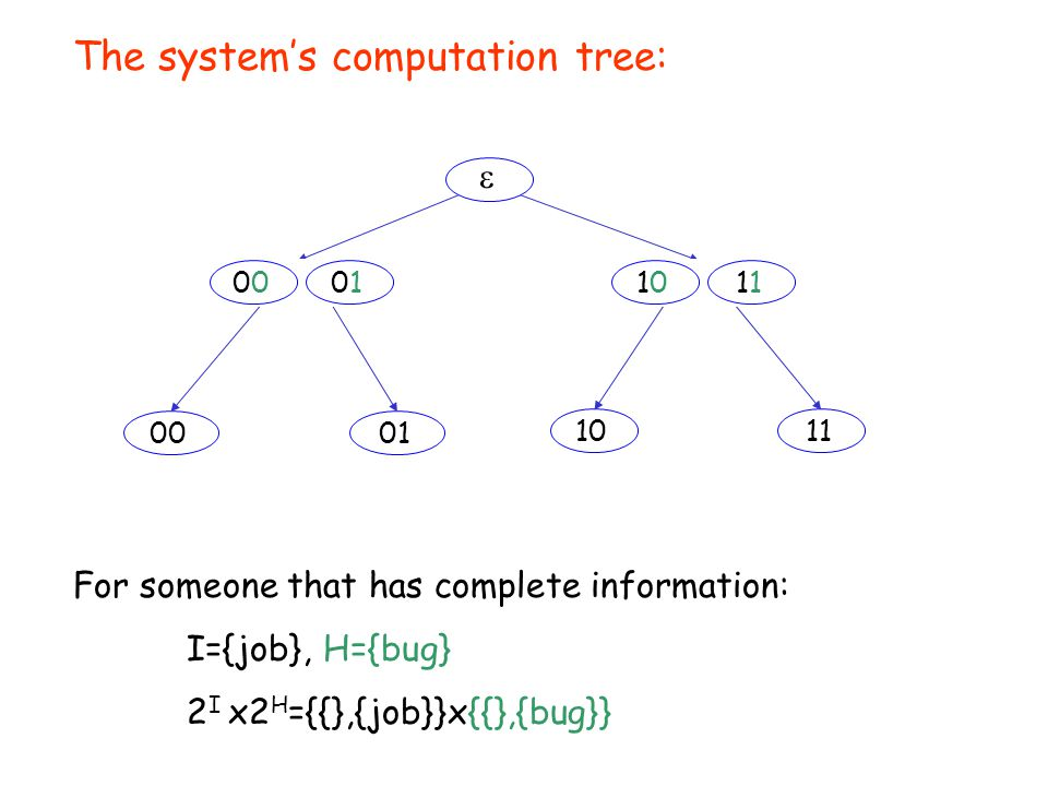  0001 1011 01 The system's computation tree: 0 0 0010110 0 10101 For someone that has complete information: I={job}, H={bug} 2 I x2 H ={{},{job}}x{{},{bug}}