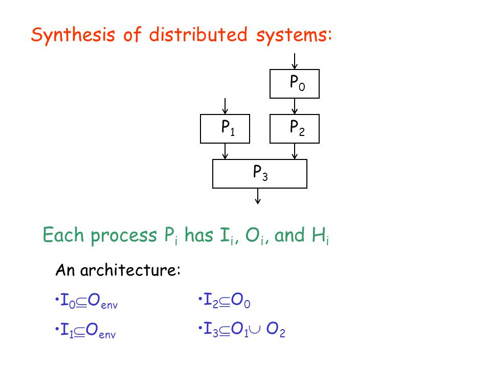 Synthesis of distributed systems: P0P0 P2P2 P1P1 P3P3 Each process P i has I i, O i, and H i An architecture: I 0  O env I 1  O env I 2  O 0 I 3  O 1  O 2