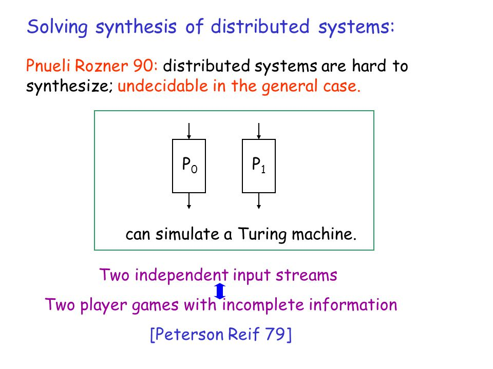 Solving synthesis of distributed systems: Pnueli Rozner 90: distributed systems are hard to synthesize; undecidable in the general case.