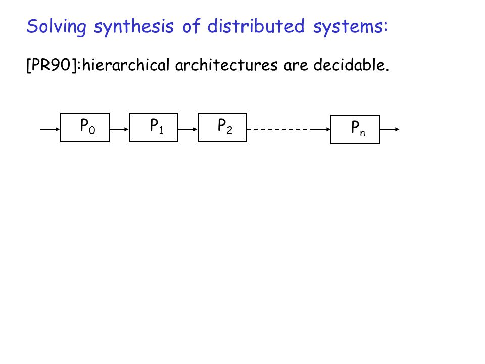 Solving synthesis of distributed systems: [PR90]:hierarchical architectures are decidable.