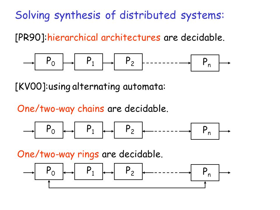 Solving synthesis of distributed systems: [PR90]:hierarchical architectures are decidable. P2P2 PnPn P0P0 P1P1 [KV00]:using alternating automata: One/