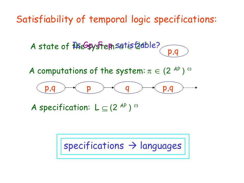 of temporal logic specifications:SynthesisSatisfiability A specification: L  2) AP (  A state of the system:   2 AP p,q A computations of the system:   2) AP (  p,qpq specifications  languages Is Gp  F  p satisfiable
