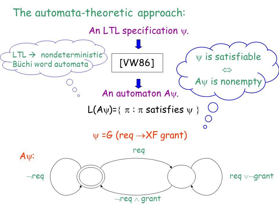 An LTL specification . An automaton A . [VW86] L(A  )=   :  satisfies   LTL  nondeterministic Büchi word automata req req  grant  req  gr