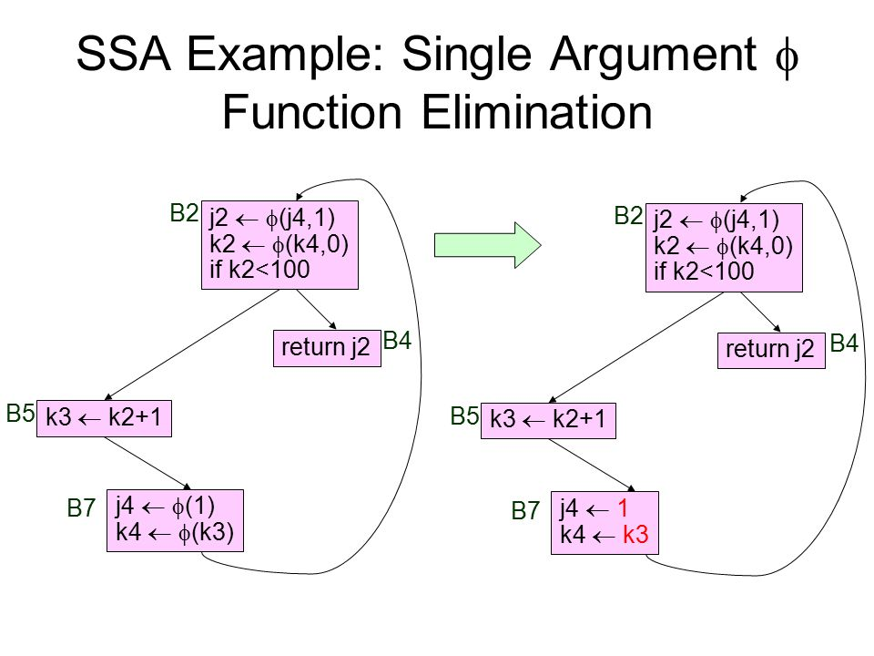 SSA Example: Single Argument  Function Elimination B4 k3  k2+1 return j2 j2   (j4,1) k2   (k4,0) if k2<100 j4  1 k4  k3 B2 B5 B7 B4 k3  k2+1