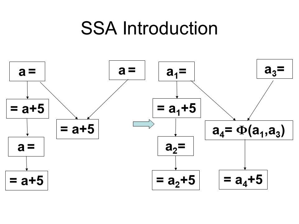 SSA Example i=1; j=1; k=0; while(k<100) { if(j<20) { j=i; k=k+1; } else { j=k; k=k+2; } return j; } i1  1 j1  1 k1  0 j3  i1 k3  k2+1 j5  k2 k5  k2+2 return j2 if j2<20 j2   (j4,j1) k2   (k4,k1) if k2<100 j4   (j3,j5) k4   (k3,k5) B1 B2 B3 B5 B6 B4 B7