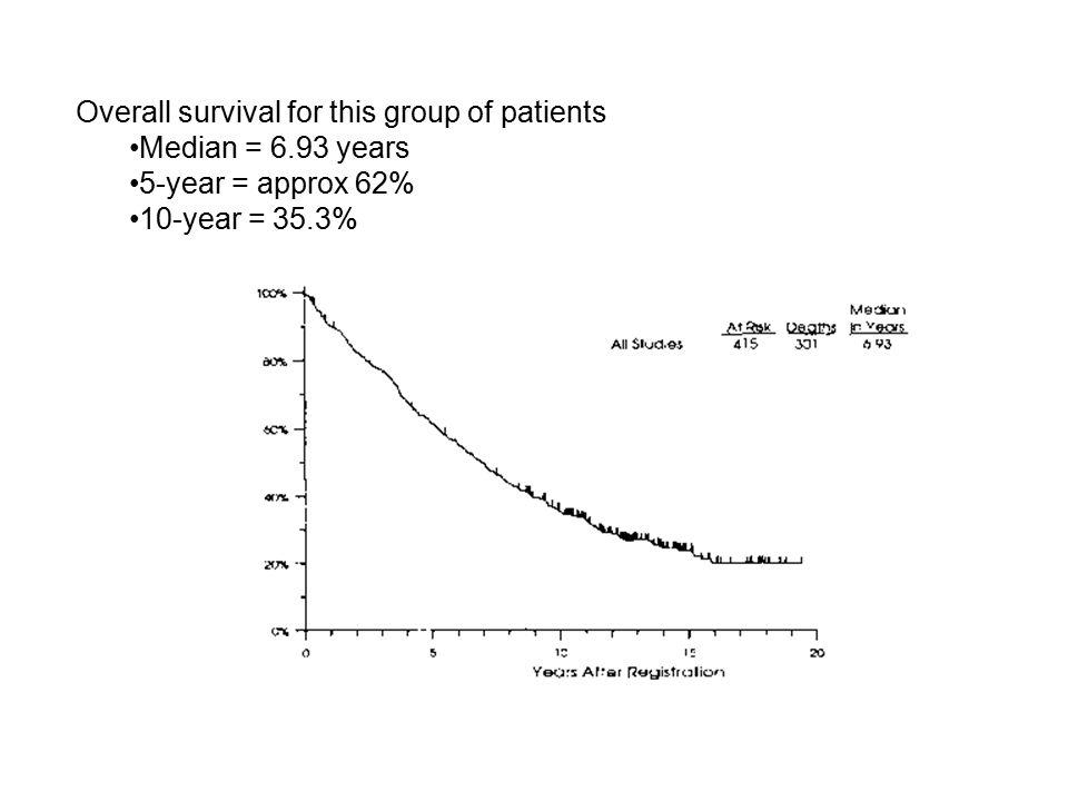 Overall survival for this group of patients Median = 6.93 years 5-year = approx 62% 10-year = 35.3%