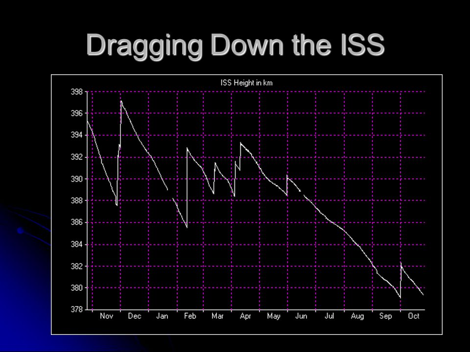 Dragging Down the ISS
