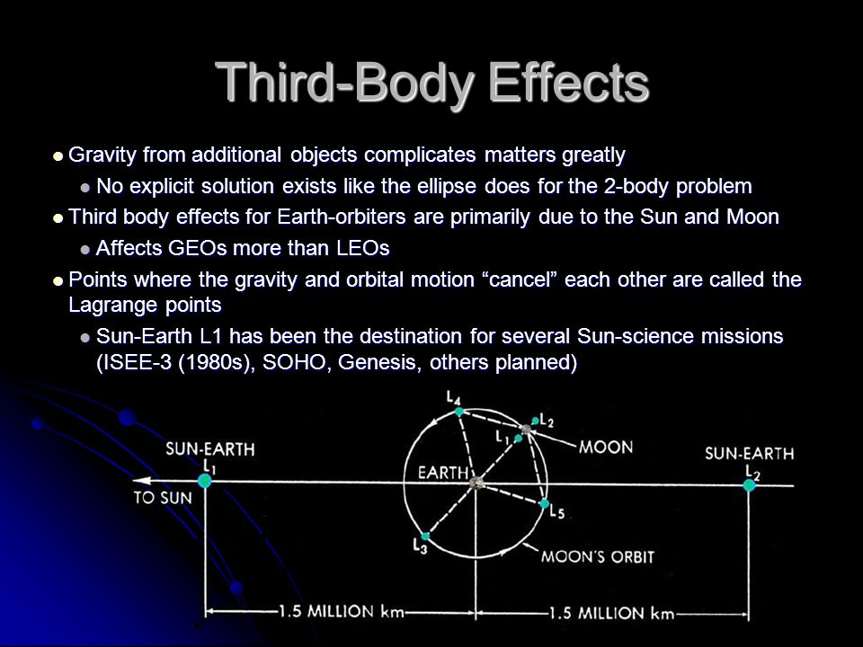 Third-Body Effects Gravity from additional objects complicates matters greatly Gravity from additional objects complicates matters greatly No explicit solution exists like the ellipse does for the 2-body problem No explicit solution exists like the ellipse does for the 2-body problem Third body effects for Earth-orbiters are primarily due to the Sun and Moon Third body effects for Earth-orbiters are primarily due to the Sun and Moon Affects GEOs more than LEOs Affects GEOs more than LEOs Points where the gravity and orbital motion cancel each other are called the Lagrange points Points where the gravity and orbital motion cancel each other are called the Lagrange points Sun-Earth L1 has been the destination for several Sun-science missions (ISEE-3 (1980s), SOHO, Genesis, others planned) Sun-Earth L1 has been the destination for several Sun-science missions (ISEE-3 (1980s), SOHO, Genesis, others planned)
