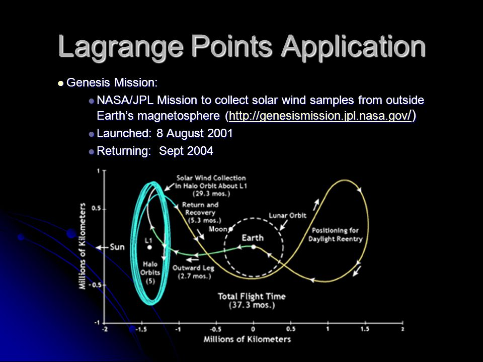 Lagrange Points Application Genesis Mission: Genesis Mission: NASA/JPL Mission to collect solar wind samples from outside Earth's magnetosphere (http://genesismission.jpl.nasa.gov /) NASA/JPL Mission to collect solar wind samples from outside Earth's magnetosphere (http://genesismission.jpl.nasa.gov /)http://genesismission.jpl.nasa.gov /http://genesismission.jpl.nasa.gov / Launched: 8 August 2001 Launched: 8 August 2001 Returning: Sept 2004 Returning: Sept 2004