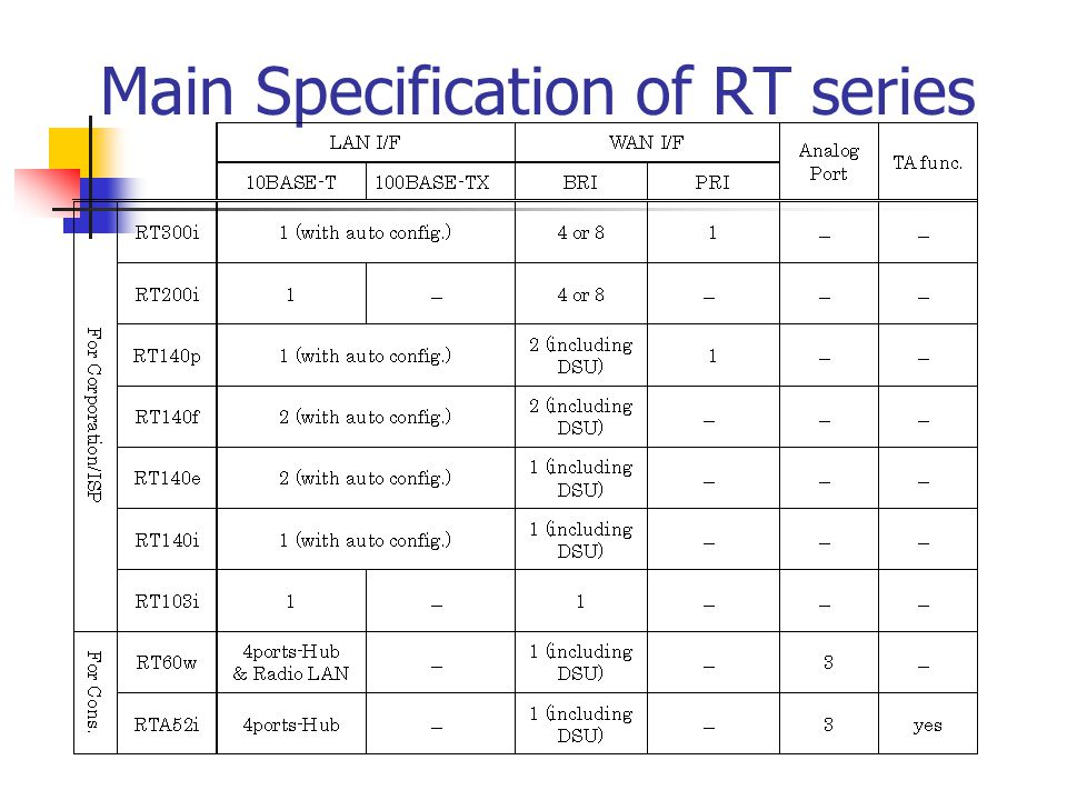 Main Specification of RT series