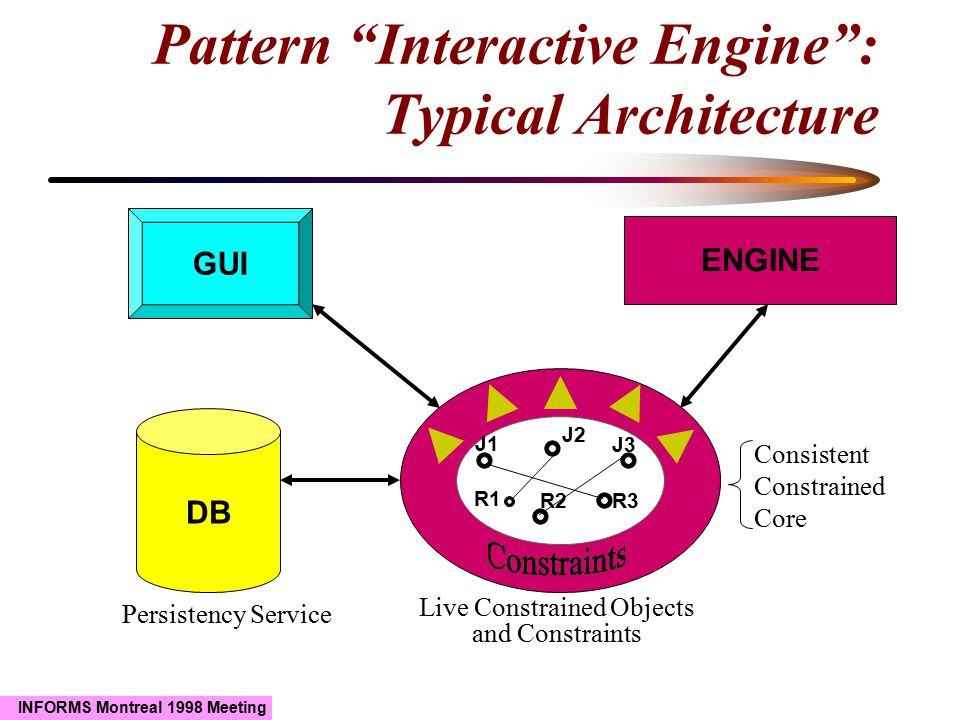 """INFORMS Montreal 1998 Meeting Pattern """"Interactive Engine"""": Typical Architecture J1 J2 J3 R1 R2R3 ENGINE DB GUI Persistency Service Consistent Constra"""