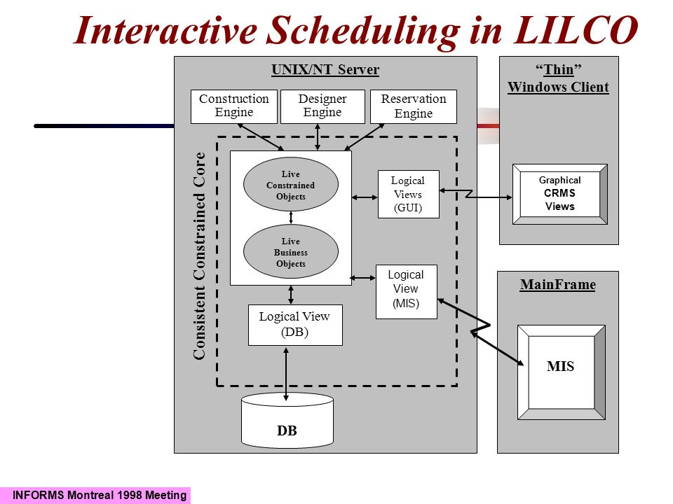 INFORMS Montreal 1998 Meeting Interactive Scheduling in LILCO UNIX/NT Server DB Designer Engine Construction Engine Thin Windows Client MainFrame MIS Logical View (DB) Live Constrained Objects Live Business Objects Reservation Engine Logical Views (GUI) Graphical CRMS Views Consistent Constrained Core Logical View (MIS)