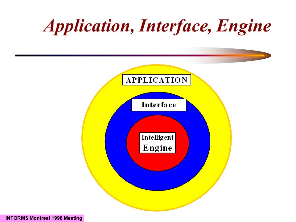 INFORMS Montreal 1998 Meeting Requirements User Involvement Development-time involvement An end user should be involved during the entire life-cycle of the constraint-based system Run-time involvement Specification Implementation Actual Use Foundation